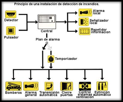 Exb detecci n y alarma exb for Pinturas proteccion contra incendios